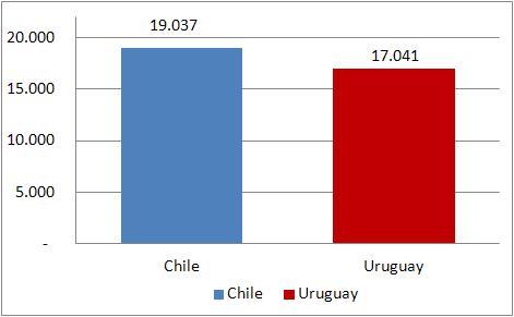 GNI pc Chile Uruguay año 2011 dolares PPP 2011